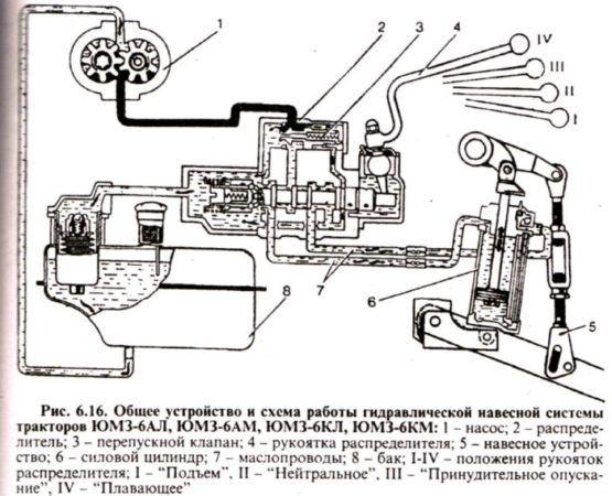 Общее устройство и схема работы гидравлической навесной системы тракторов ЮМЗ-6