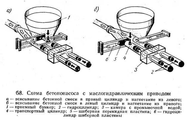 Схема бетононасоса с маслогидравличеоким приводом