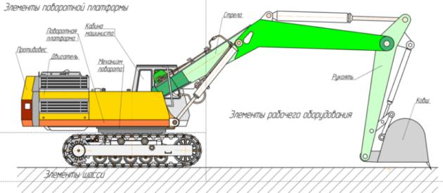 Схема одноковшового экскаватора