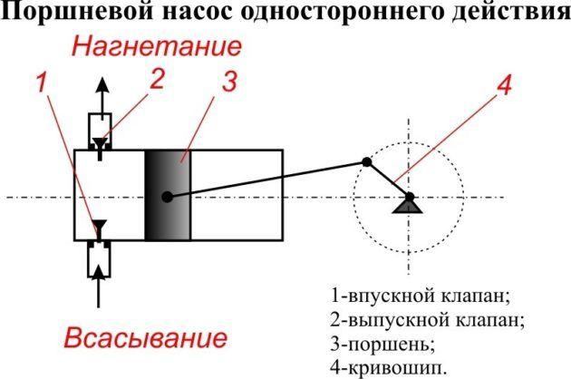 Схема поршневого бетононасоса