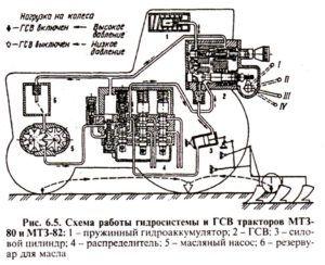 Схема работы гидросистемы и ГСВ тракторов МТЗ-80 и МТЗ-82