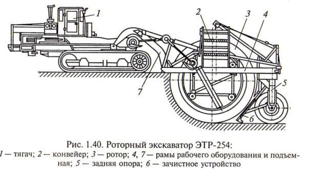 Технические характеристики одноковшовых экскаваторов