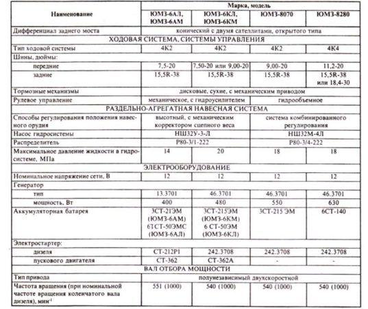 Технические характеристики тракторов ЮМЗ, ЮМЗ-6