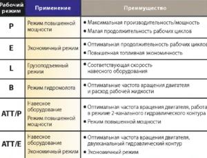 Выбор режимов экскаватора РС-200