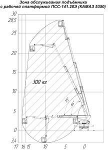 Зона обслуживания подъемки с рабочей платформой ПСС-141.28Э (КАМАЗ 5350)