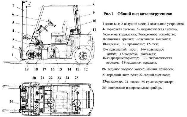 Автопогрузчик вилочный болгарский ДВ-1788-1792