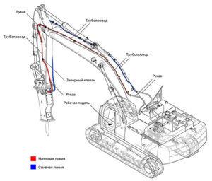 Экскаватор с гидромолотом - устройство