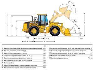 Фронтальные погрузчики Caterpillar 950 H предназначены для выполнения сельскохозяйственных, строительных целей и при горных разработках