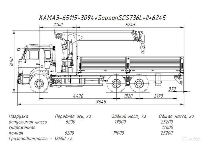 Камаз 65115 - габариты