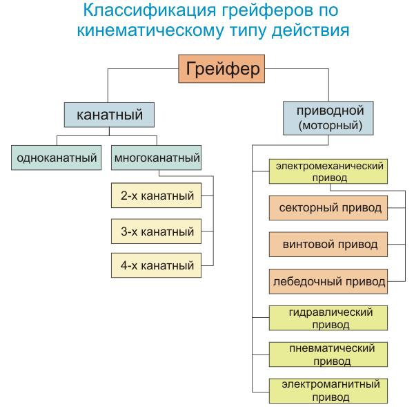 Классификация грейферов по типу привода