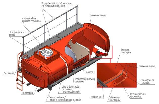 Конструкция бензовоза