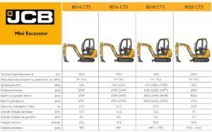Мини-экскаваторы JCB - технические характеристики