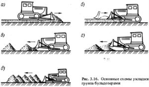 Модернизация бульдозерного оборудования