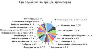 Предложение по аренде техники - график спроса на каждый вид