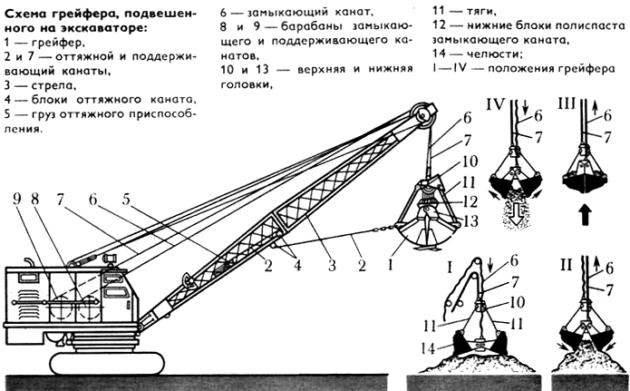 Описание рабочего оборудования