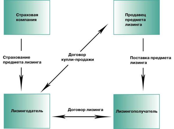 Распространенные формы лизинга