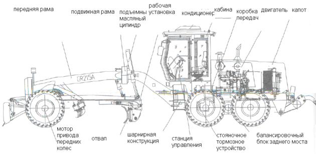 Схема автогрейдера