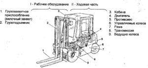 Схема автопогрузчика