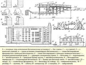 Схема бетонирования с помощью бетононасосных установок
