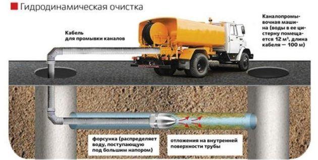 Схема прочистки канализации гидродинамическим способом