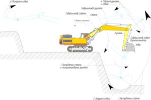 Схема работы гидравлического экскаватора