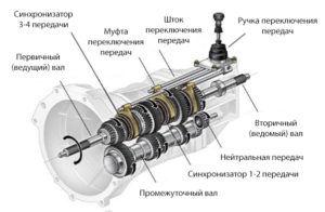 Схема устройства КПП-автомата Powershift