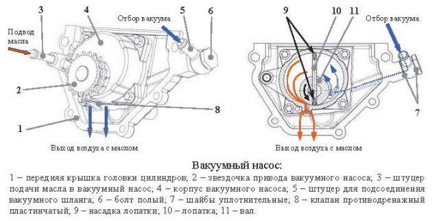 Система смазки вакуумного насоса - наглядная схема работы