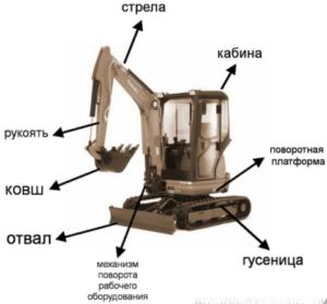 Составные части мини-экскаватора