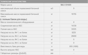 Техническая характеристика бетоновоза на базе шасси МАЗ-551606