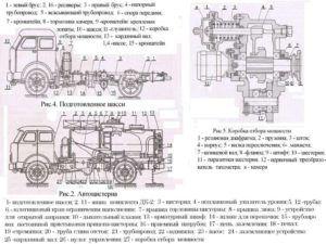 Технические характеристики бензовоза