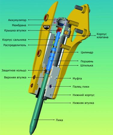 Устройство среднего гидромолота