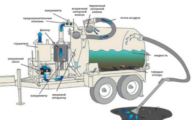 Вакуумная установка - схема работы