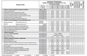 Виды и периодичность технического обслуживания