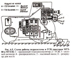 Схема работы гидросистемы и ГСВ тракторов МТЗ-82