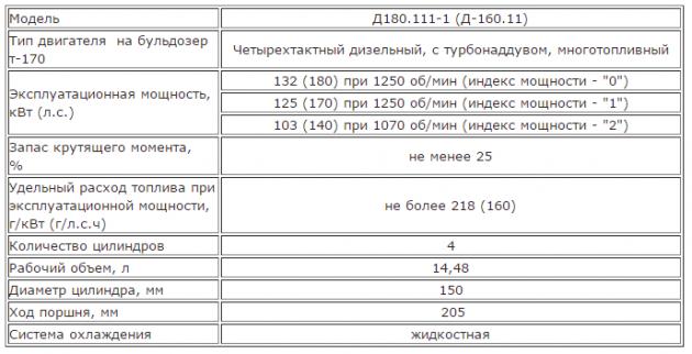 Технические характеристики двигателей для бульдозера Т-170