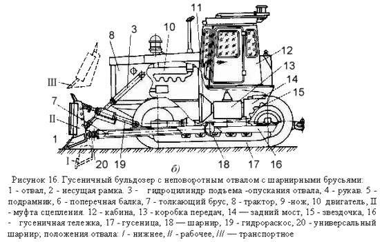 Бульдозер Т-170 (схема)