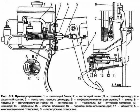 Газ 3309 - устройство привода сцепления