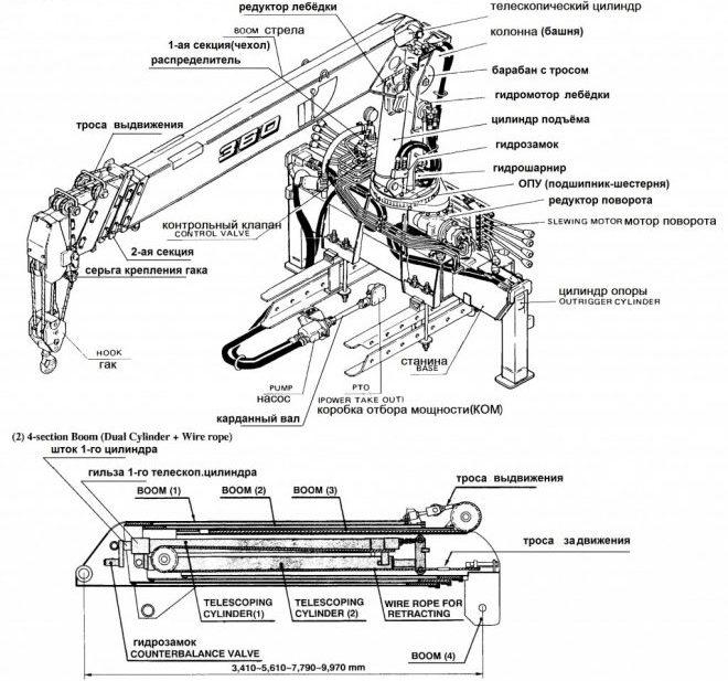 Гидравлическое КМУ - схема устройства
