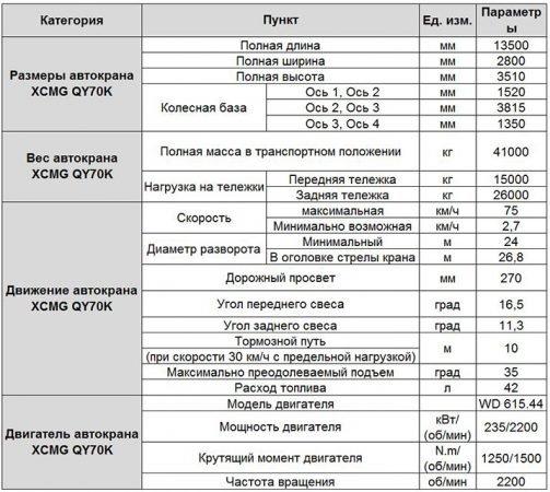 Характеристика автокрана XCMG QY25K5