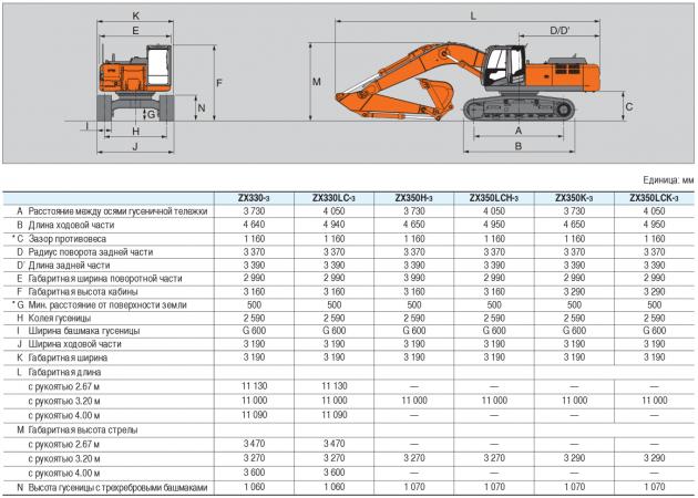Характеристика экскаватора HITACHI ZX 330