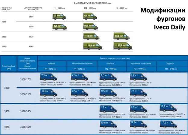 Iveco Daily -высота грузового отсека
