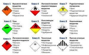 Международная классификация и маркировка опасных грузов