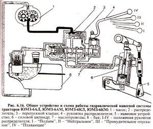 Общее устройство и схема работы гидравлической навесной системы тракторов ЮМЗ