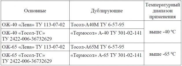 Охлаждающие жидкости применяемые в двигателе ЗМЗ–40911.10