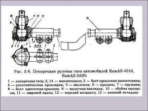 Поперечная рулевая тяга автомобилей КамАЗ-4310, КамаАЗ-5320
