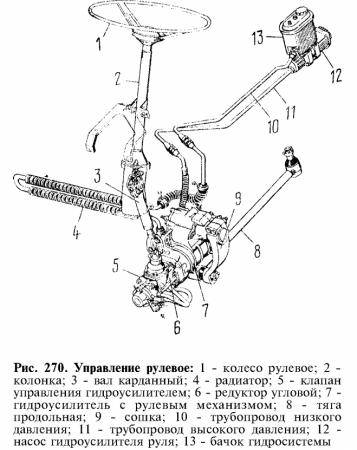 Рулевая система КамАЗа 5511
