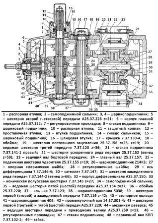Схема коробки передач трактора Т-25