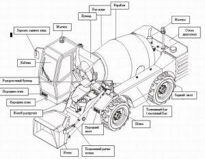 Схема автобетоносмесителя SCOUT
