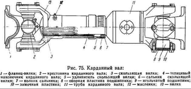 Схема карданного вала ЗИЛ 130