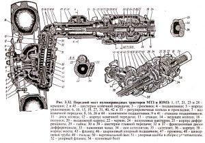 Схема переднего моста трактора ЮМЗ-6